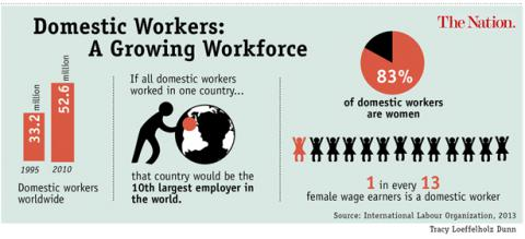 Bilderesultat for domestic migrant workers